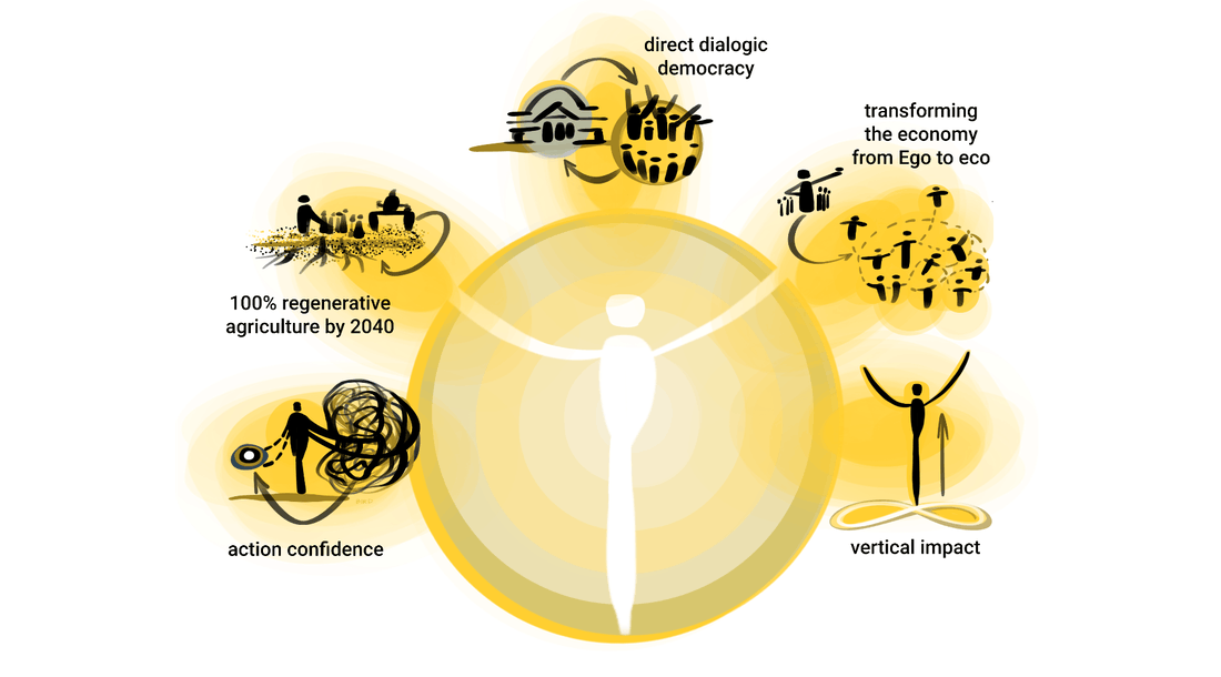 Globaler Klimaschutz - Teil 3: Die Macht von Bewusstsein