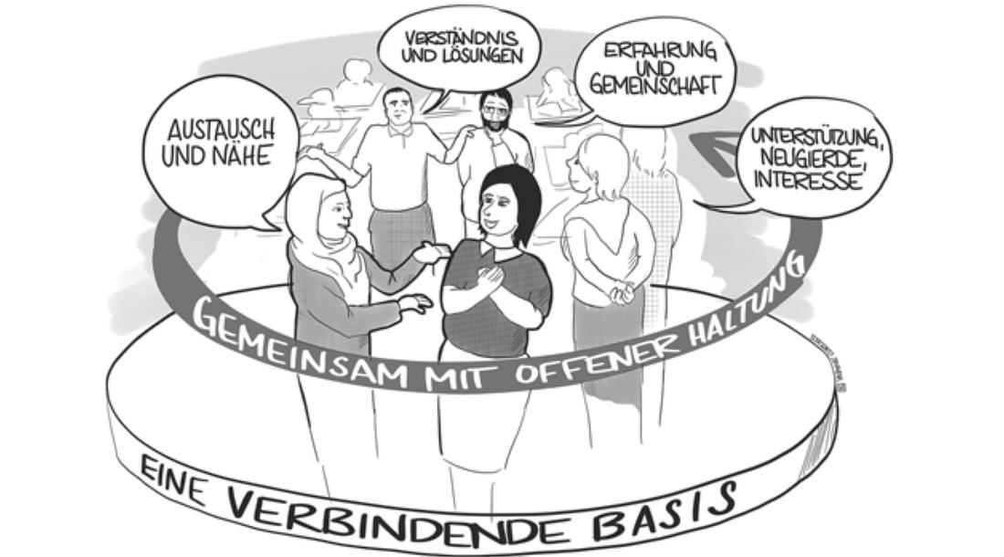 Beziehung, Vielfalt und neue Horizonte – Das Konzept FiSch – Familie in Schule im interkulturellen Kontext